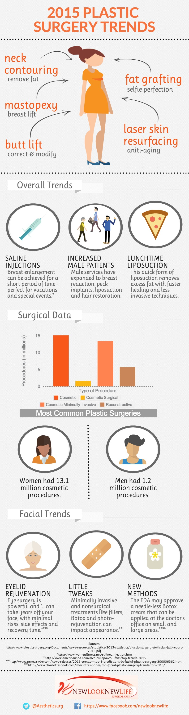 NLNL-Plastic-Surgery-trends-for-2015